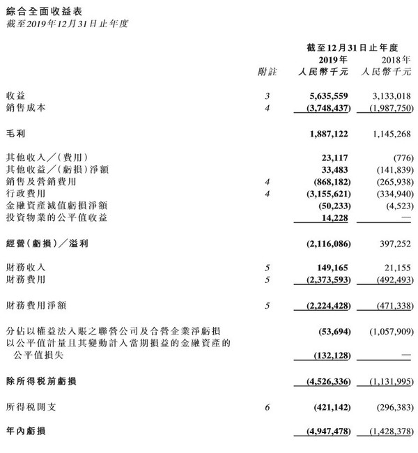 恒大健康2019年营收56.36亿元 恒驰1计划2020年亮相