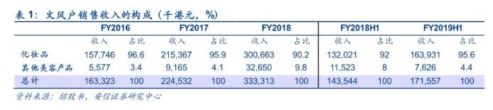 安信证券:文风户拟赴港上市 香港第五大彩妆分销商