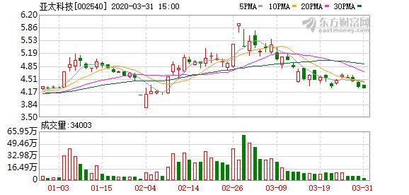 亚太科技拟解除收购无锡阿路米80%股权转让意向协议