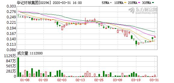华记环球集团(02296)年内股东应占溢利同比增加6.3%至5147.4万澳门币