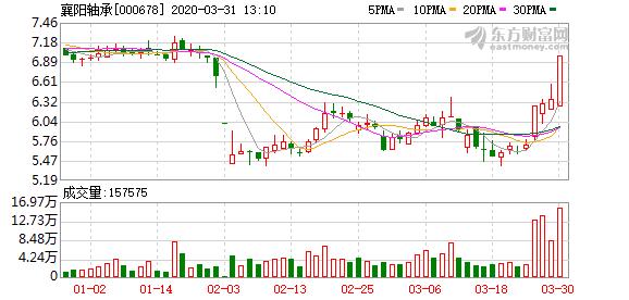 襄阳轴承拟收购三环锻造100%股权 股票今日起停牌