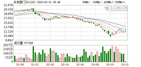 永利澳门(01128)去年纯利50.57亿元削19% 不派息