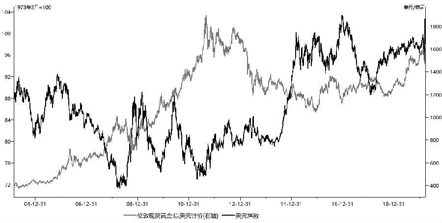 黄金价格或维持宽幅振荡