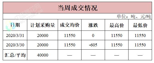 轮入日报|3月31日储备棉成交均价11550元/吨