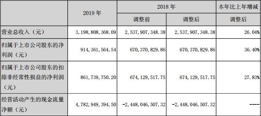 国元证券去年人均薪酬福利35万元 IPO项目仅完成2单