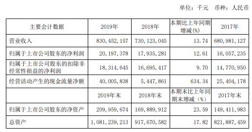 中国铁建2019年净利201.97亿增长13%国内业务新签合同额同比增长