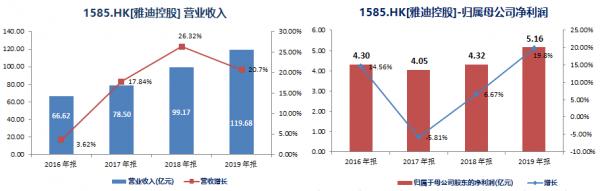 龙头效应显现,雅迪控股(01585.HK)2019年营收破百亿