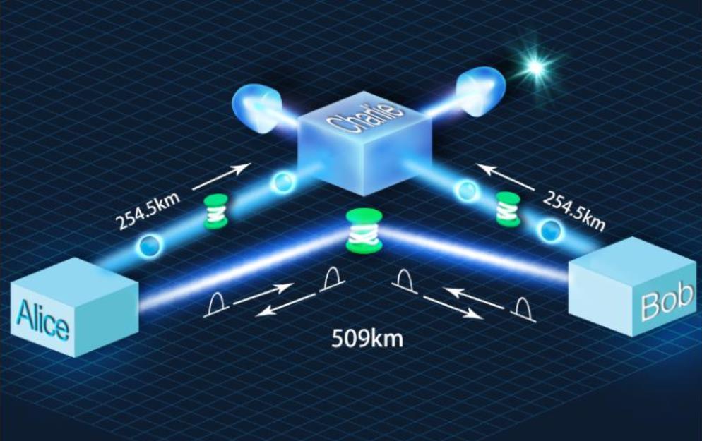 创新纪录!中国科大实现500公里地基量子密钥分发图片
