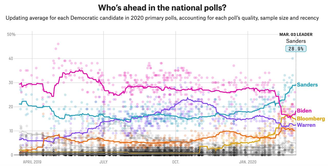 民主党参选人支持率变化。截图自FiveThirtyEight