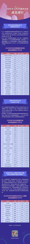 2月北京新建商品房成交2771套 创一年内新低图片