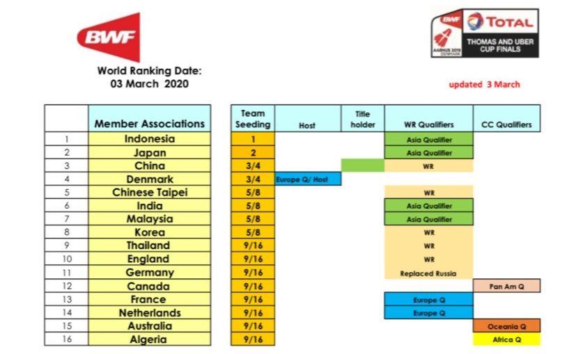 汤尤杯种子排位公布,国羽女队第二男队第三图片
