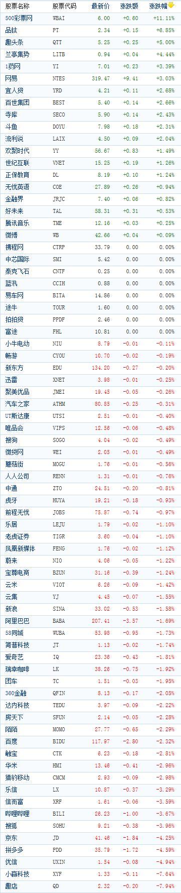中国概念股周二收盘多数下跌 500彩票网逆势大涨逾11%