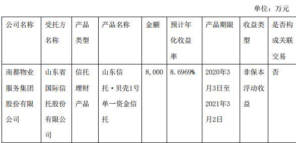 南都物业:使用闲置募集资金5000万元购买兴业银行理财产品