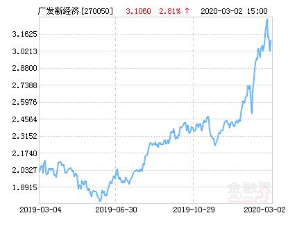 广发新经济混合基金最新净值涨幅达1.84%