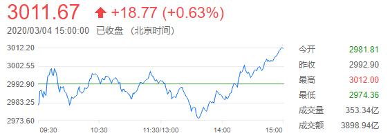 沪指涨0.63站上3000点,券商股走强但科技股回调
