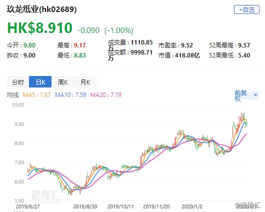 """大摩:升玖龙纸业(2689.HK)目标价至9.1港元 评级""""与大市同步"""""""