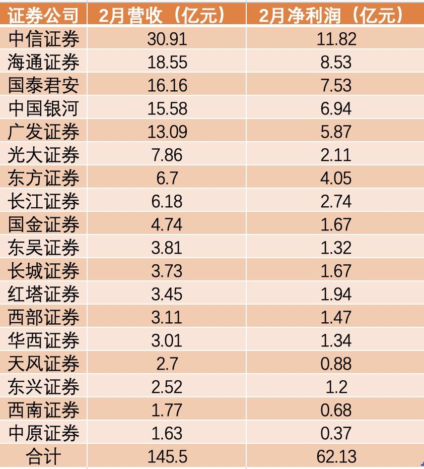 18家证券公司2月合计营收超145亿 同比增超20%图片