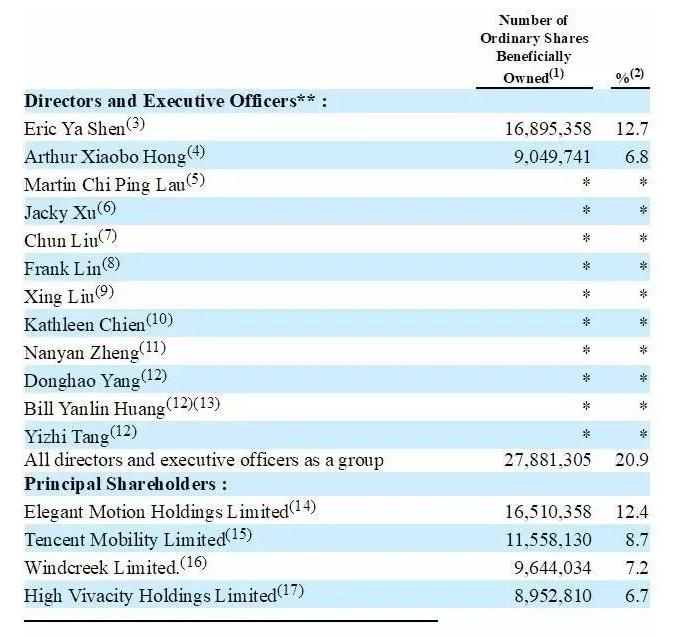 唯品会(VIPS.US)给沈亚和洪晓波派发期权 腾讯(00700)刚增持至近10%股权