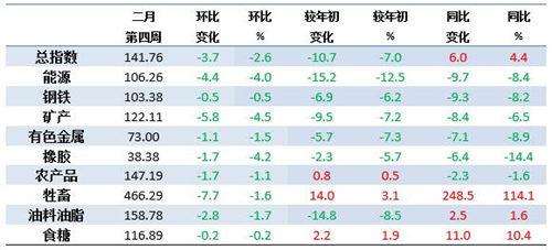 2月第4周中国大宗商品价格指数下降 2.6% 九大类商品均呈下降态势
