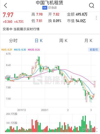 港股异动 | 中国飞机租赁涨4.7% 认购Aviation Synergy股份涉及印尼航线