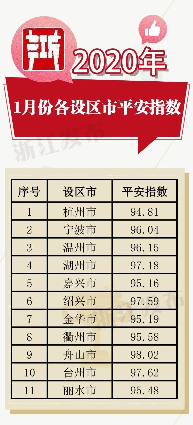 「蓝冠」20蓝冠20年1月份各地平安指数出炉你家图片