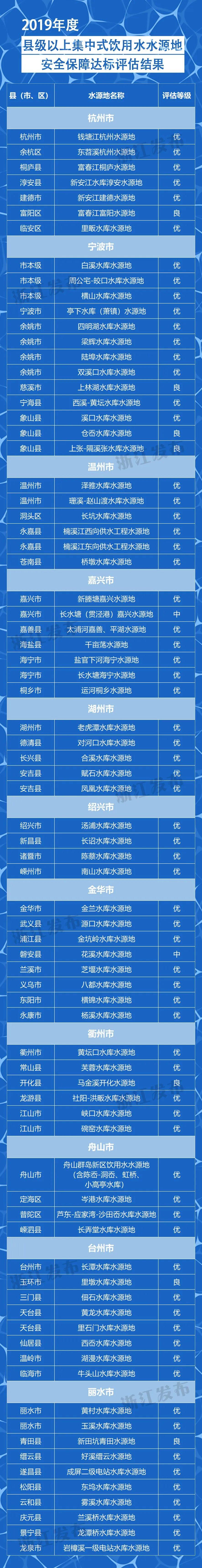浙江公布2019年度县级以上集中式饮用水水源地安全保障达标评估结果,等级为优的69个图片