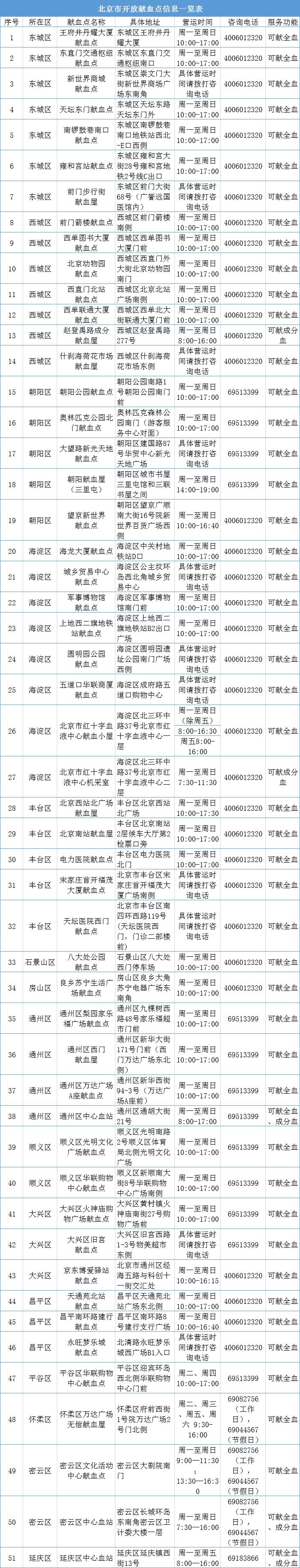 疫情期间去哪献血?北京市公布51家开放献血点信息图片