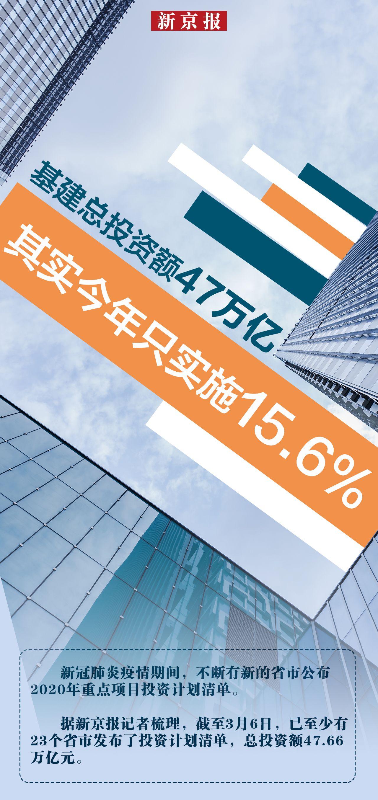 基建总投资额超47万亿 其实今年只实施15.6%图片