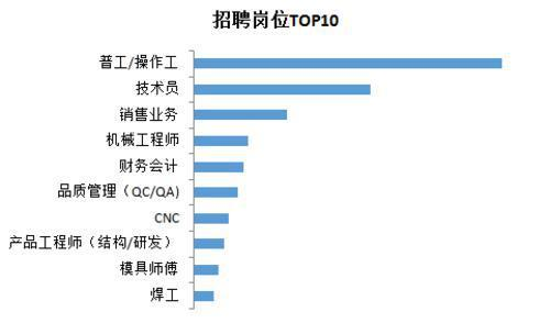 招聘网站调查显示:东莞四成多企业招聘需求上升