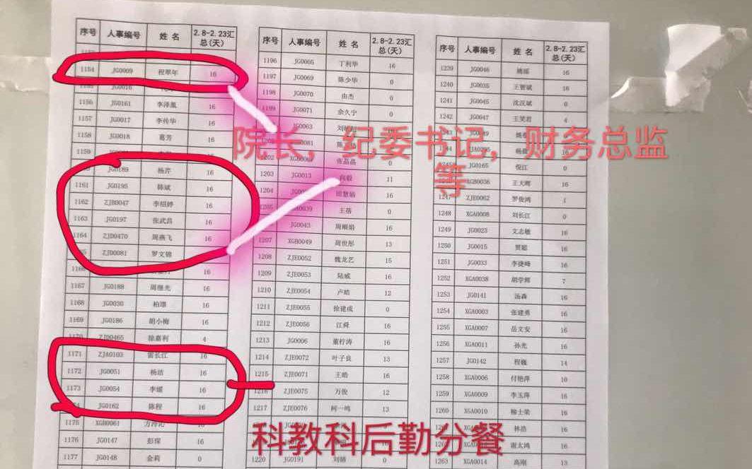 武汉市第五医院公示的2月8日至2月23日出勤名单。受访者供图