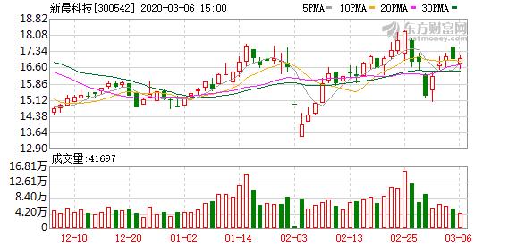 新晨科技:拟回购1500万元至3000万元公司股份用于股权激励计划