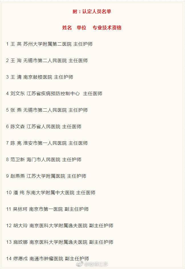 江苏14名援湖北医护人员直接认定高级职称图片