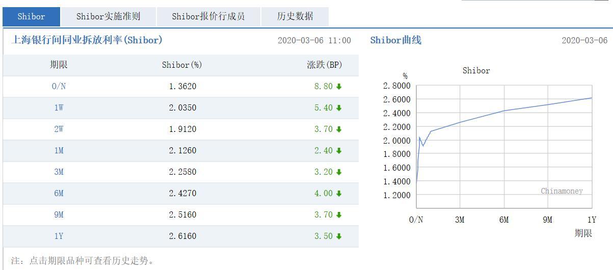 来源:中国外汇交易中心官网