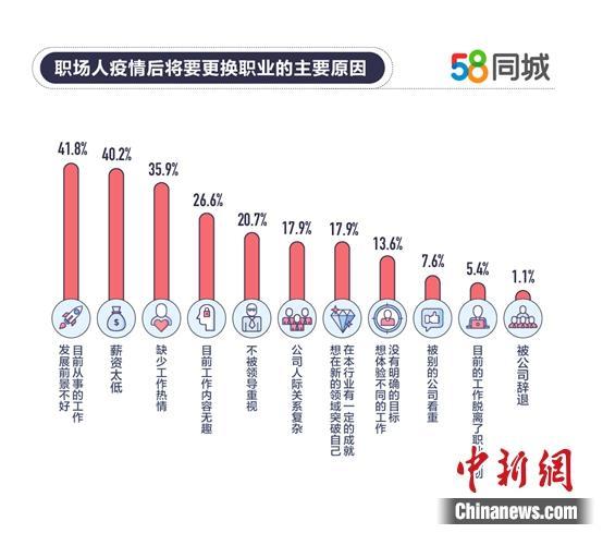 职场人更换工作主要原因。图片来源:58同城