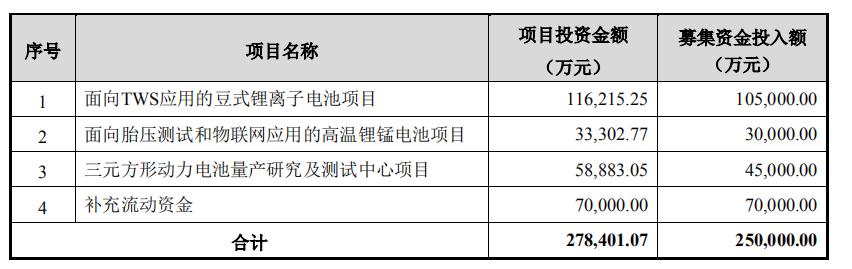 亿纬锂能:定增25亿再度加码TWS锂电池市场先机