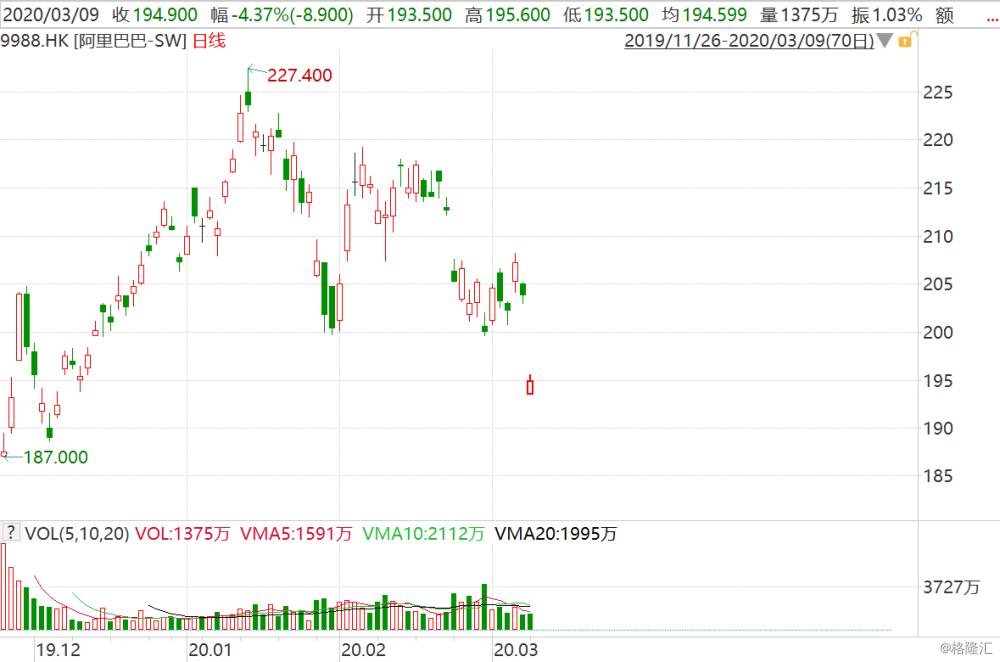 阿里巴巴(9988.HK)跳跌逾4% 创去年12月10日以来新低