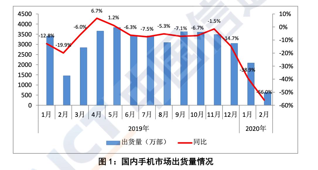 信通院:2月国内手机出货量638万部,同比下降56%图片
