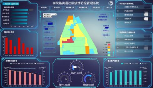 北京邮电大学科技助力社区疫情分级精准防控