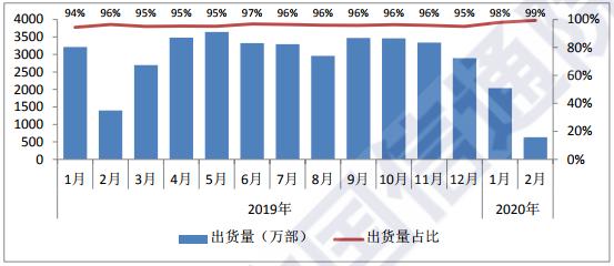 国内智能手机出货量及占比 图片来源:中国信通院