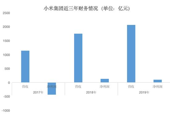 小米2019年财报解读:毛利286亿 Q4现金储备增近百亿