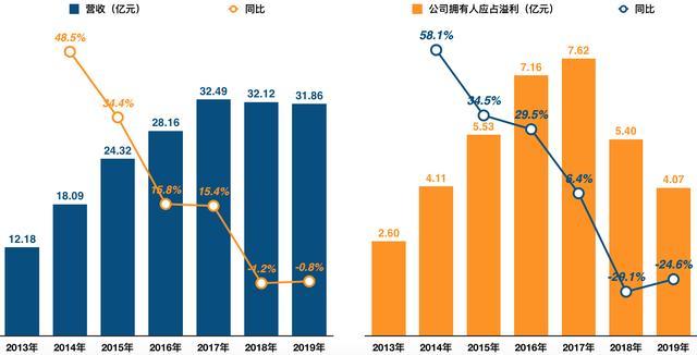 周黑鸭盈利下降超两成,一年关店216间,创始人身家70亿