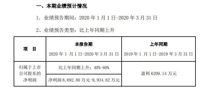 新宙邦2020年一季度盈利8693万至9935万锂电池化学品国际客户订单增长