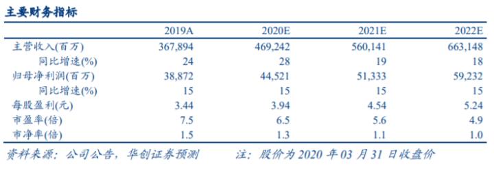 华创证券:万科事业合伙人 5 年来首次增持