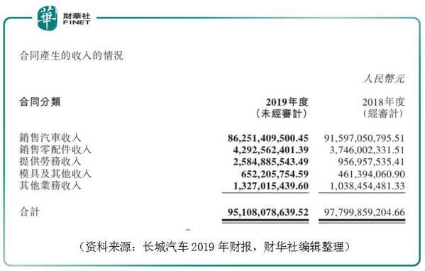 长城汽车:2019年本是车市底部 疫情令2020年预期下调