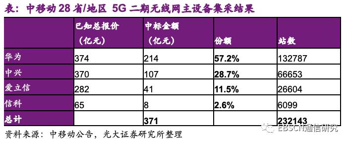 光大证券:中移动(00941)5G基站集采结果符合预期 19H2~20为产业链部分公司业绩兑现高峰期
