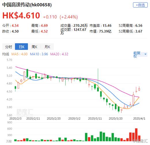 大行评级 | 花旗:上调中国高速传动(0658.HK)目标价至3.65港元 评级沽售