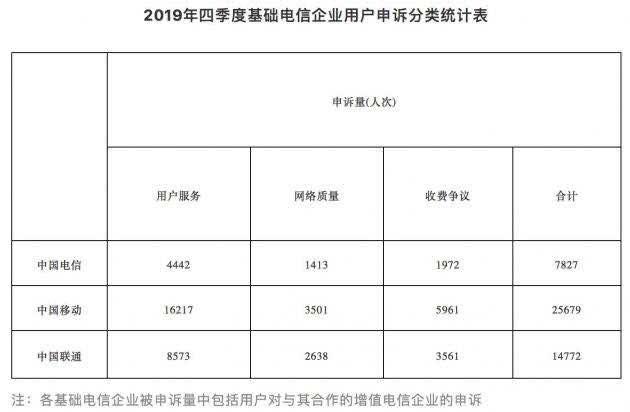 工信部2019年第四季度受理电信企业用户申诉49764件,中移动占比超一半