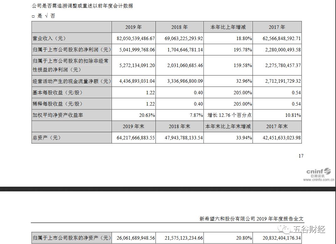 新希望2019年净利增长196%,生