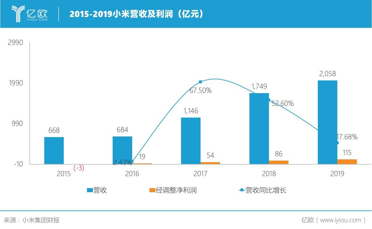 小米2019年营收超2000亿元,双品牌战略初现成效 | 亿欧读