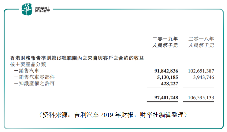 长城汽车:2019年本是车市底部,疫情令2020年预期下调